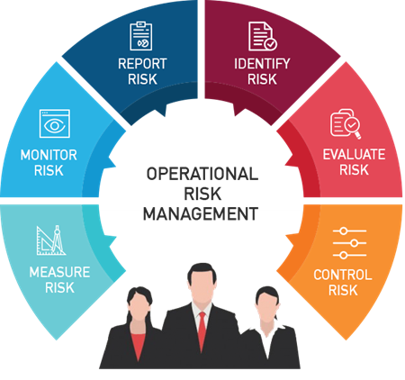 Picture for category Operational Risk Managenent